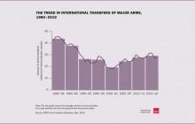 الولايات المتحدة الأمريكية: أكبر مصدر للأسلحة