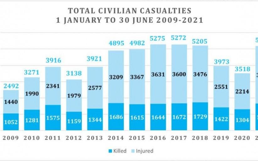 إذا لم يتوقف العنف في أفغانستان فستسقط أعداد غير مسبوقة من المدنيين هذا العام
